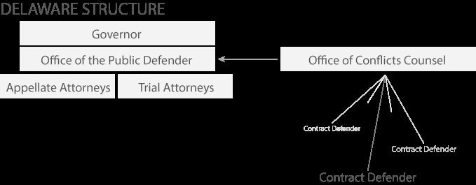 de_structure