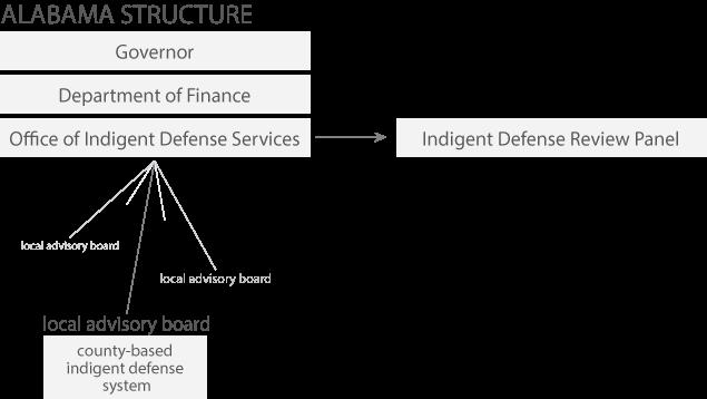 Alabama system structure
