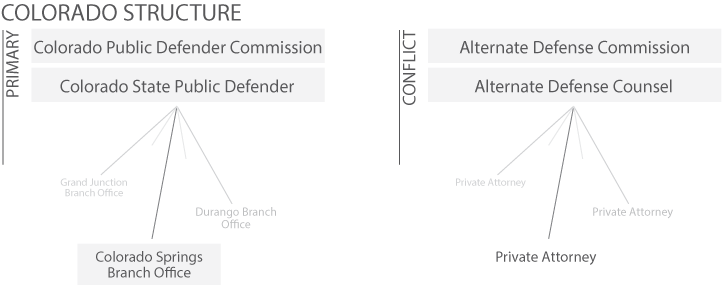 co_structure