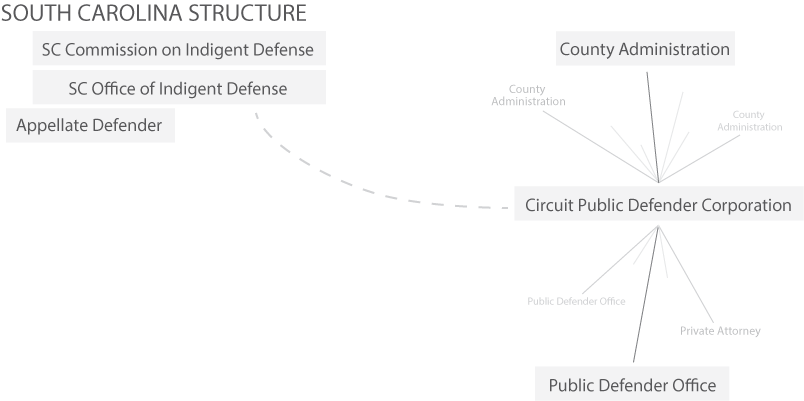 sc_structure