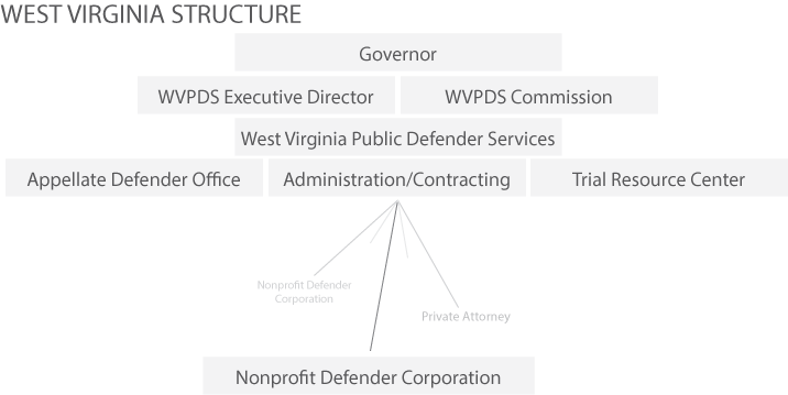 wv_structure