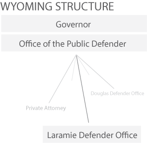wy_structure
