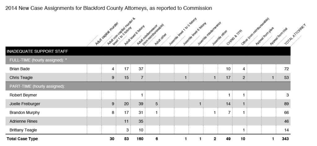 2014 Caseload Assignments for All Attorneys in Blackford County