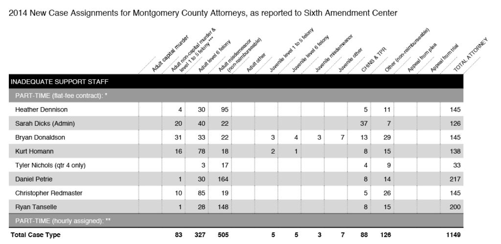 2014 Caseload Assignments for All Attorneys in Montgomery County
