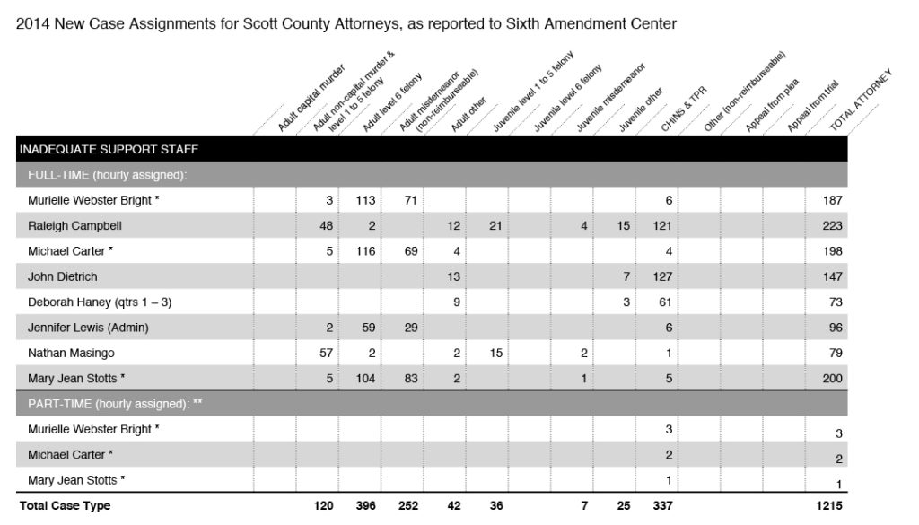 2014 Caseload Assignments for All Attorneys in Scott County