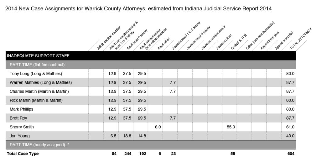 2014 Caseload Assignments for All Attorneys in Warrick County