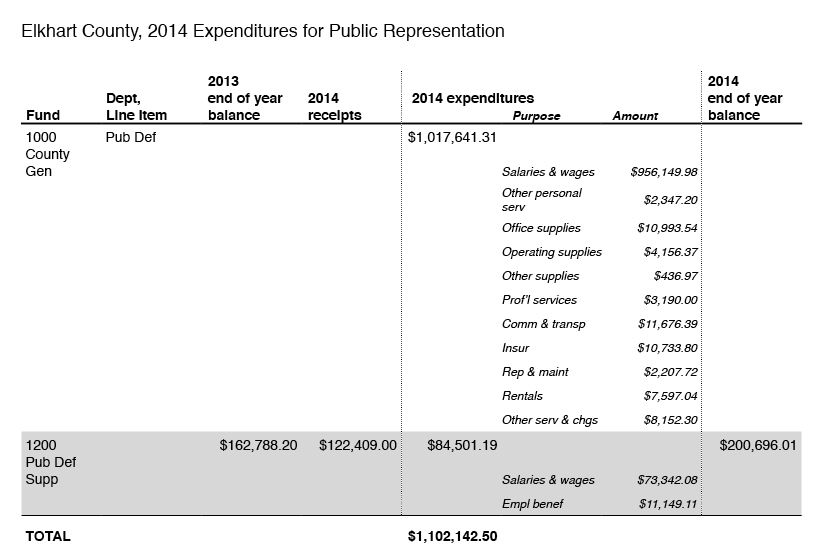 2014-expenditures-for-public-representation-elkhart-county