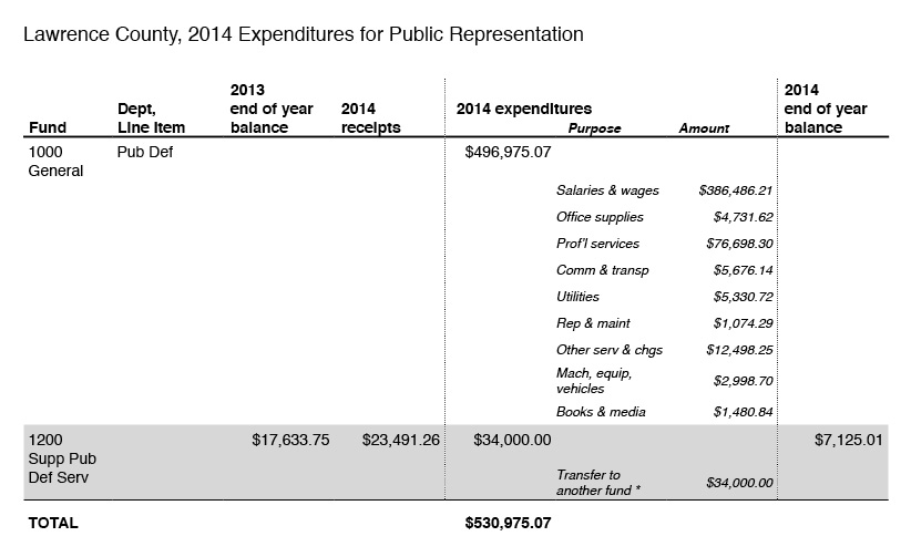 2014-expenditures-for-public-representation-lawrence-county
