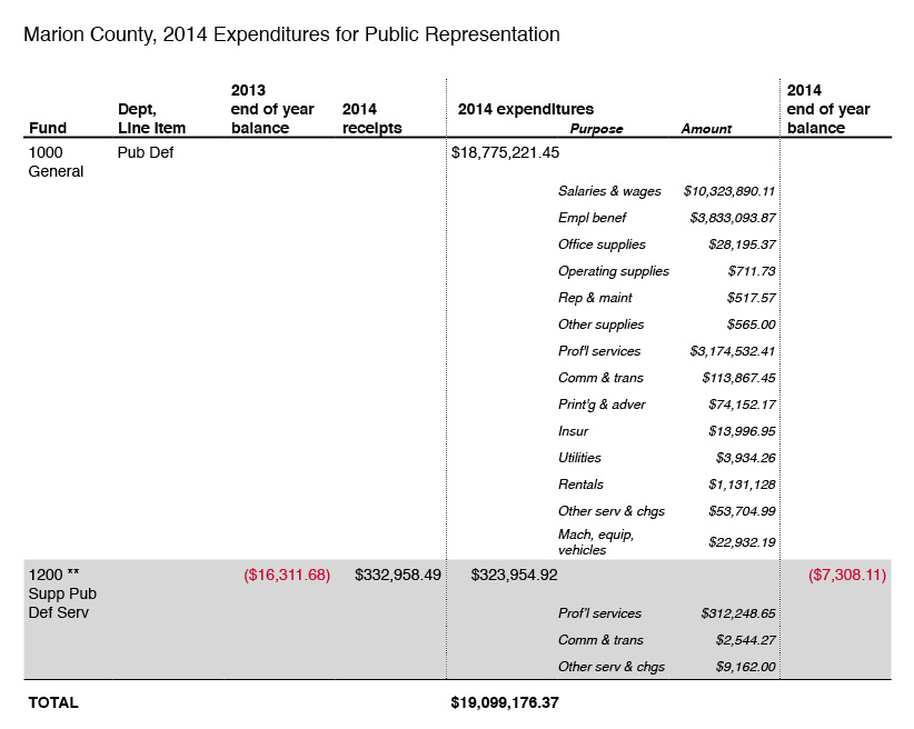 2014-expenditures-for-public-representation-marion-county