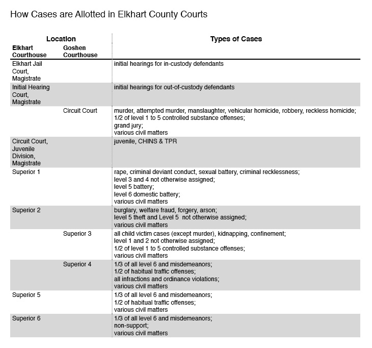 how-cases-are-allotted-in-elkhart-county-courts