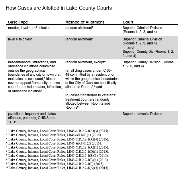 how-cases-are-allotted-in-lake-county-courts