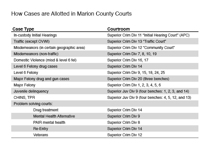 how-cases-are-allotted-in-marion-county-courts