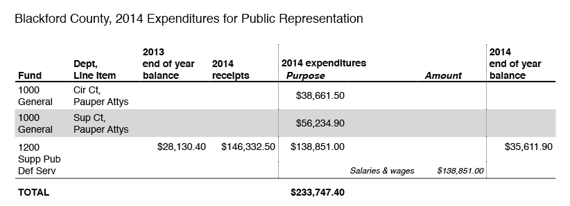 2014-expenditures-for-public-representation-blackford-county