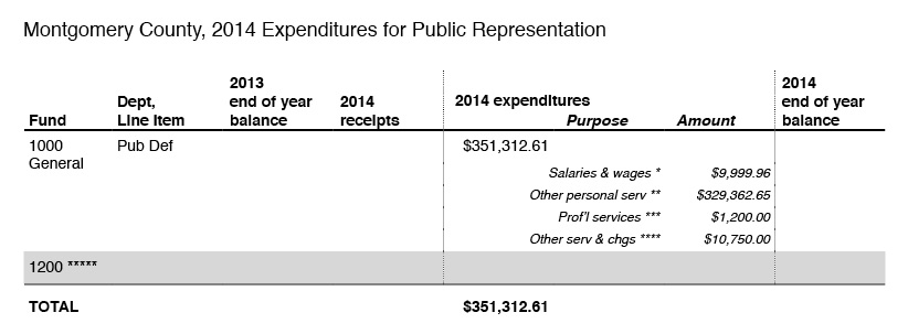 2014-expenditures-for-public-representation-montgomery-county
