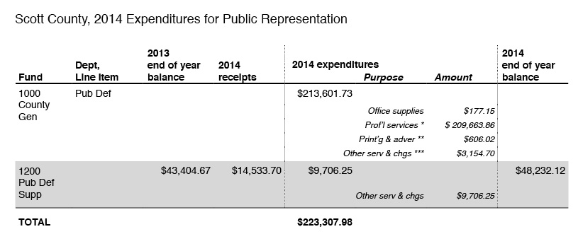 2014-expenditures-for-public-representation-scott-county
