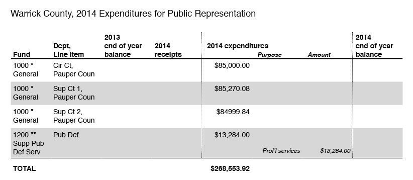 2014-expenditures-for-public-representation-warrick-county